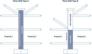 Party Walls
