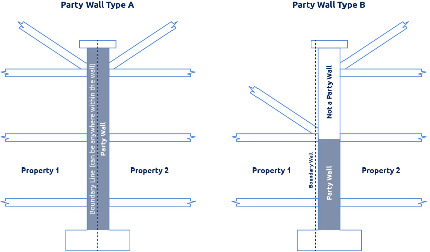 Party walls dawson surveyors dawson surveyors for Party wall agreed surveyor